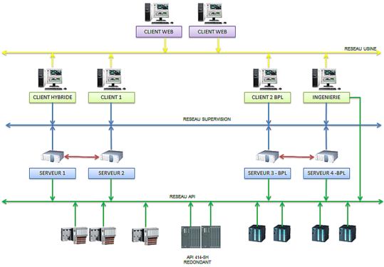 V2a automation process solutions for Architecture reseau